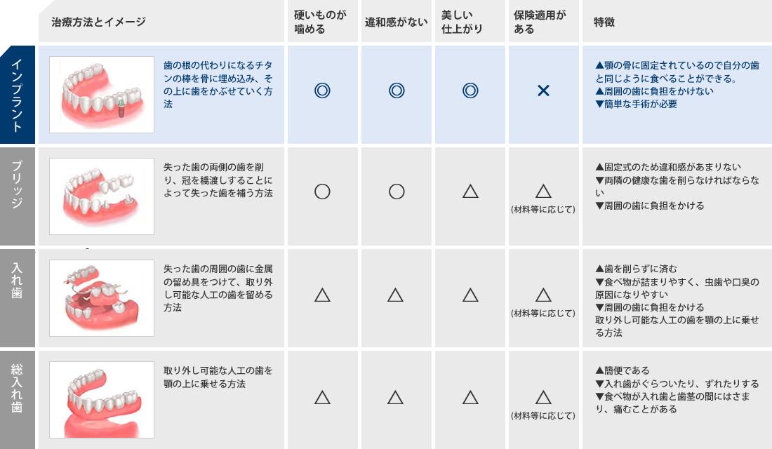 インプラントと他の治療方法との比較表